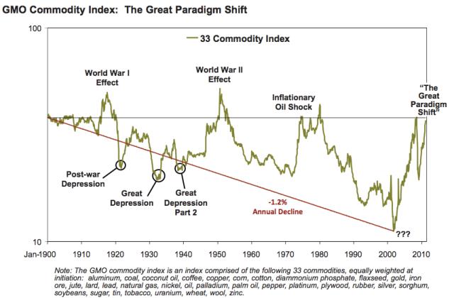 el GMO commodity index que por fundamentales demuestra el cambio de paradigma