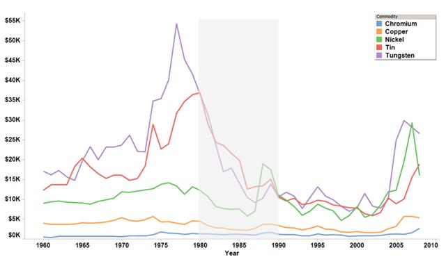 En el gráfico se ve lo que le pasó a los metales elegidos por Ehrlich. Cuando descontabas la inflación la cosa se iba a la mierda