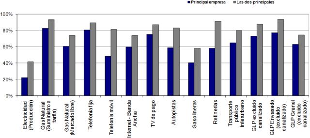 Concentracion en los diferentes sectores de las utilities españolas