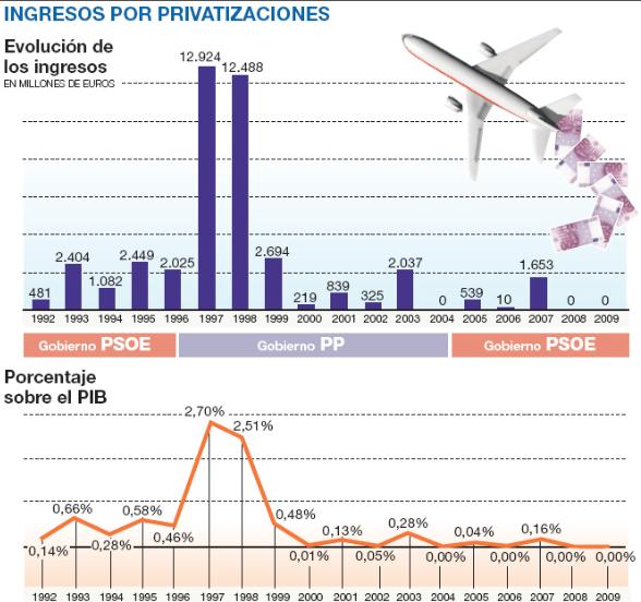 Los ingresos por las privatizaciones españolas en los últimos años