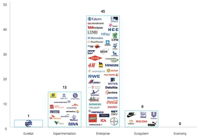 La clasificacion de Deloitte de las empreas sostenibles. Buenas de verdad solo 6.