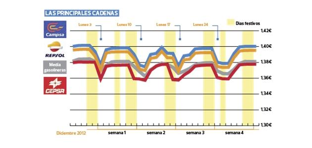 Ahi va lo que pasa los lunes con las gasolineras de Campsa, Repsol y CEPSA. Un cachondeo, vaya