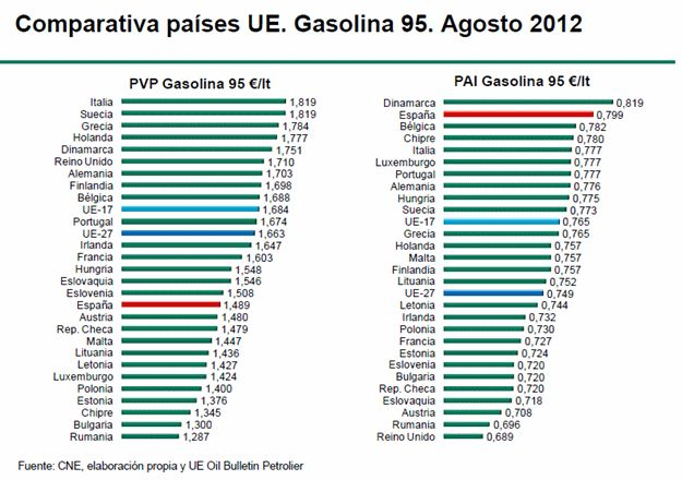 Ahi van los precios de la gasolina. El precio final es medio-bajo, pero antes de impuestos es altísimo