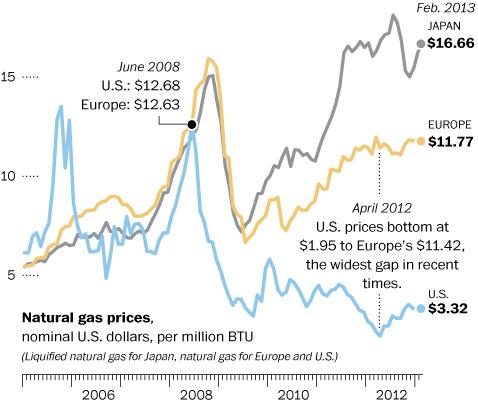 Precios del gas natural segun los mercados internacionales. Mire lo que pagan unos y otros y entendera porque se va a sacar gas de donde sea