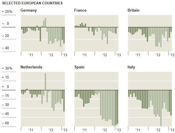Pues como que conducir por Europa es una alegria. Los atascos caen y caen, y caen, y caen… y la economia con ellos