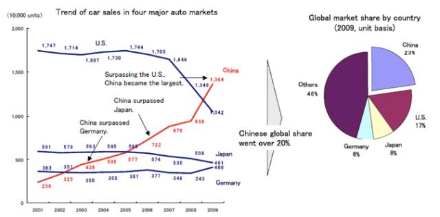 Ventas de automoviles (que no fabricacion mundial); no solo los fabrican más allí, sino que los compran más allí