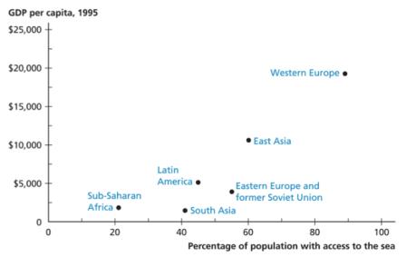 El Estudio de Gallup, Sachs y Mellinger de 1998 en que se muestra que mayor acceso al mar implica mayor renta