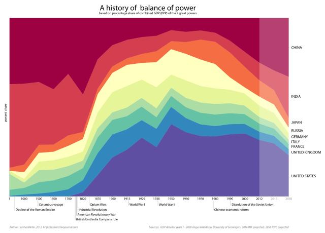 Evolucion comparada del PIB de diferentes paises durante los últimos 1000 años. ¿Qué paso en 1820? ¿Y en 1980?