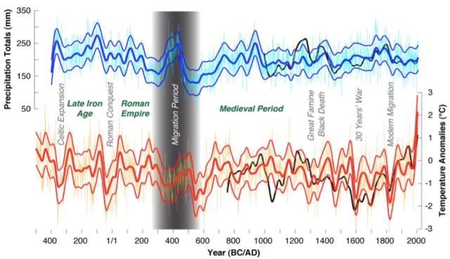 Relacion entre nacimiento y ocaso de imperios o edades y anomalias climaticas. Causa y efecto igual no. Correlacion segura.