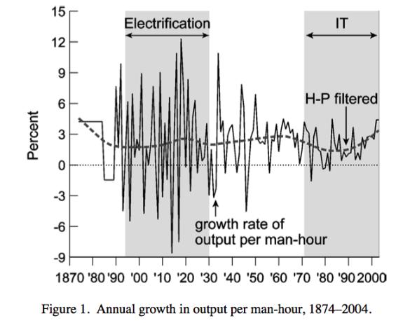 La reducción de horas trabajadas, la electricidad, el big downsizing y la mejora que resulto la informatica
