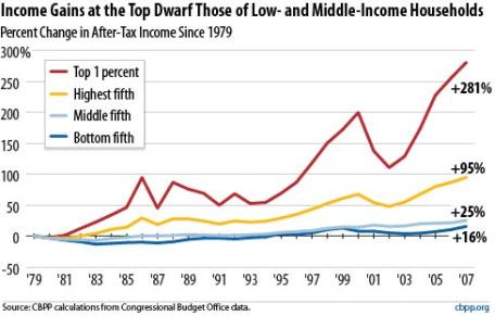 La brecha salarial o income gap, que empieza a crecer a mitad de los 90, cuando se juntan la deflacion salarial y el gran downsizing