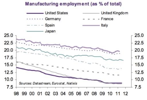 La tremenda pérdida de capacidad manufacturera (o sea industria) de la OCDE desde finales de los 90