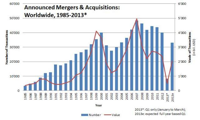 Las fusiones y adquisiciones mundiales desde los años 90 no pararon de crecer. Luego hubo la cáida del Nasdq americano, el 11S, la entrada de los chinos… y la gran recesión