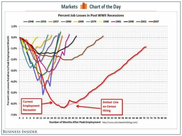 La perdida de empleos en las recesiones del siglo XX. Esta clara que esta es la peor de todas..