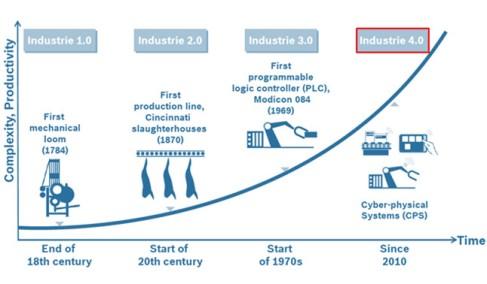 Las cuatro revoluciones industriales