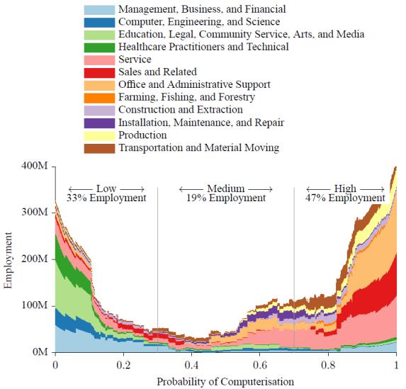 Probabilidad de computerizacion de empleos segun Frey y Osborne